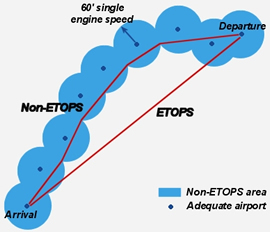 ETOPS_General