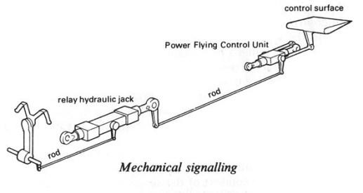 mekanikal control