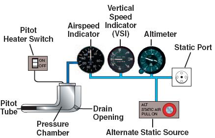 Faa_pitot_static_system